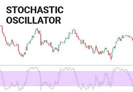 Stochastic Oscillator Explained